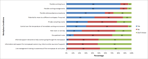 workplace conditions figure